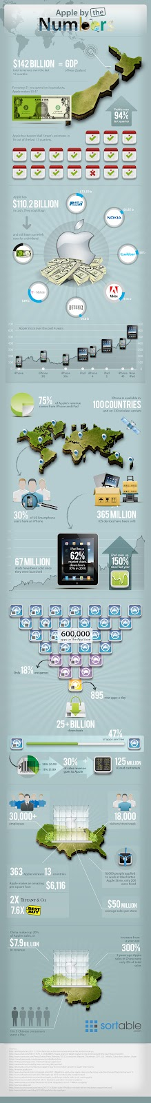 http://mashable.com/2012/05/22/apple-by-the-numbers-infographic/