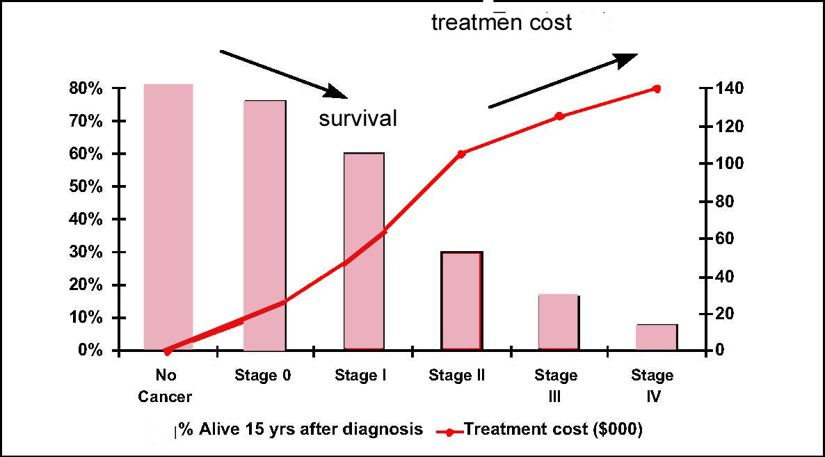 Lung cancer survival rates after 5 years