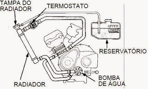 liquido arrefecimento - Nas Entranhas da Moto...