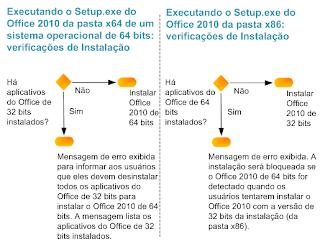 Edições de 64 bits do Office 2010