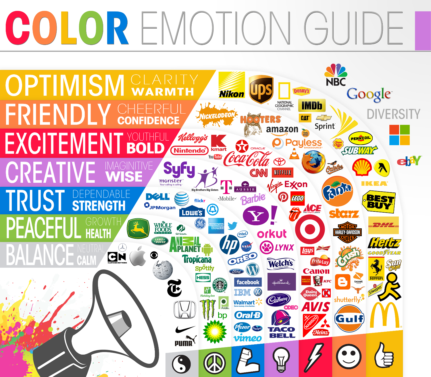 """Guia del color y sus emociones"" (de The Logo Company)"