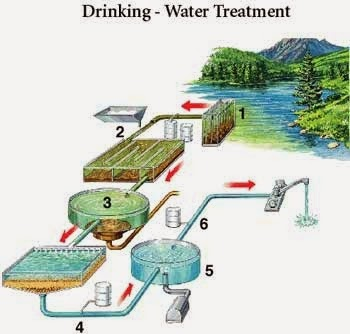 Treatment of drinking water