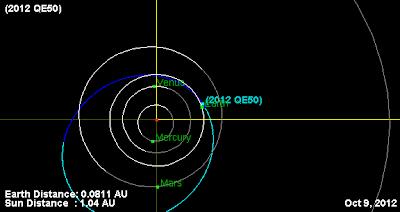 Orbita Asteroide 2012 QE50