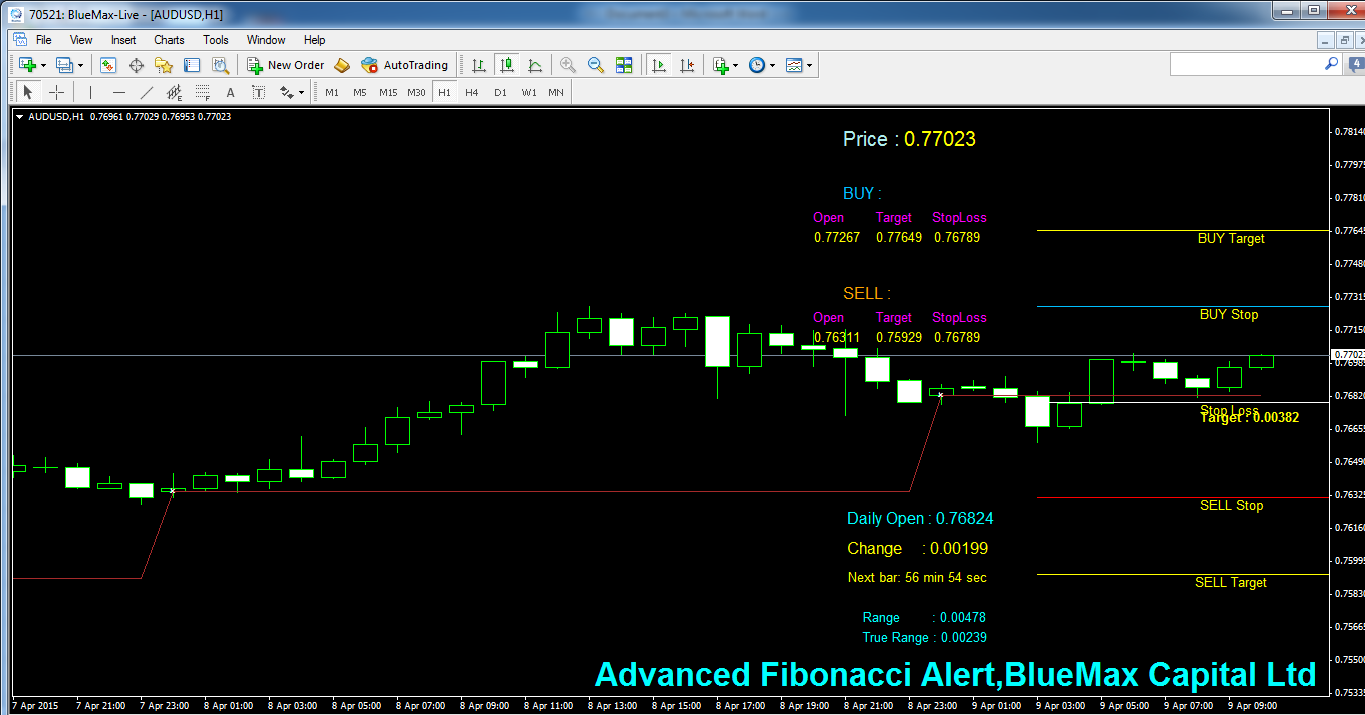 AUDUSD Daily articles with advanced Fibonacci alert-source from BlueMax Capital 09/04/2015