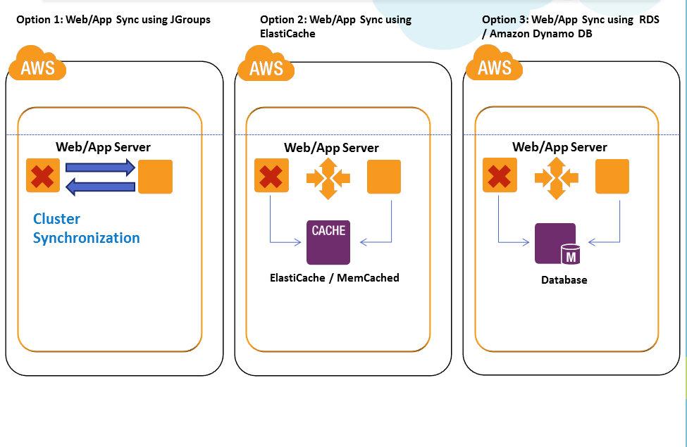 Design A Redundant And Ha  Tier Web Application Architecture