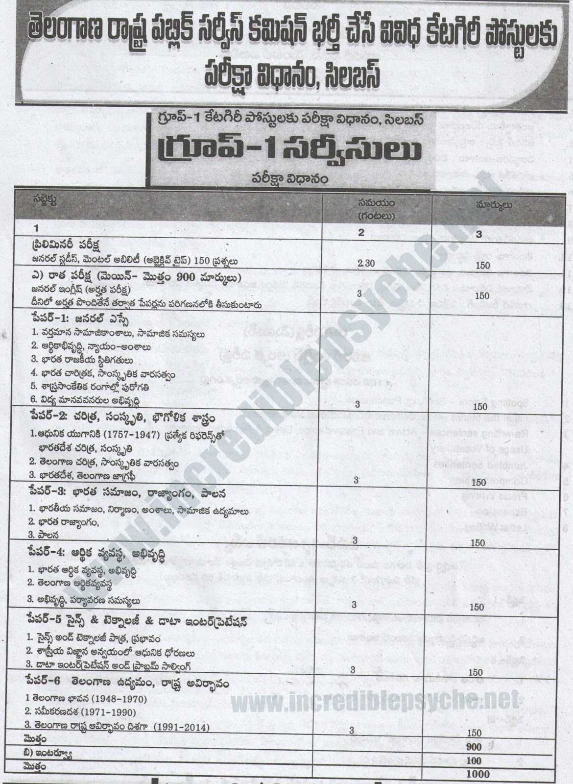 telangana tspsc group 1 exam syllabus in telugu with scheme of exam pattern detailed pattern