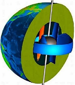 giro del núcleo de la Tierra