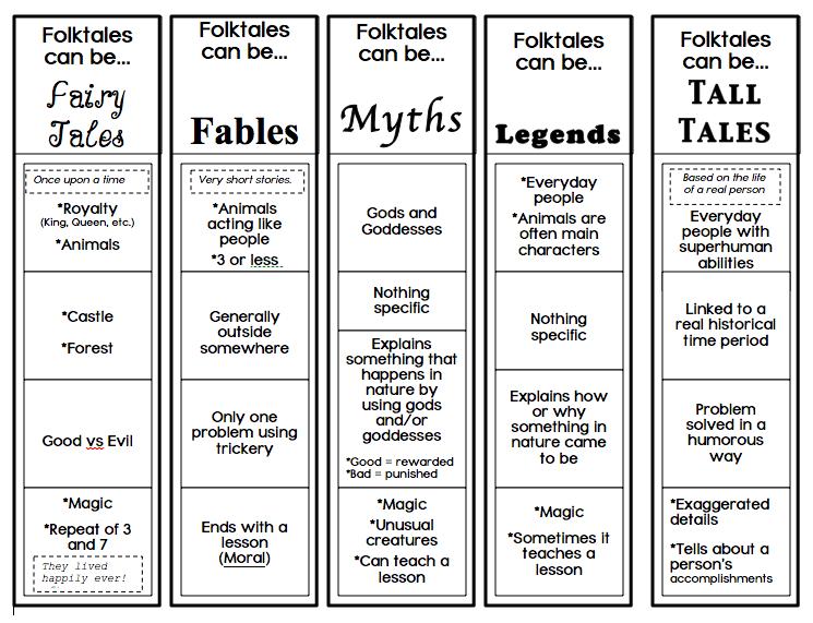 elements of folktales worksheet - Google Search | folktales and ...