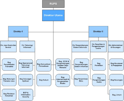 struktur organisasi dan contoh perusahaan