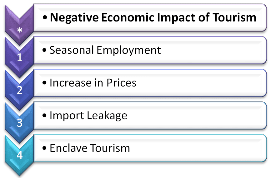 Negative economic impact of tourism