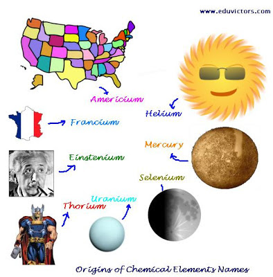 All about Names of the Chemical Elements
