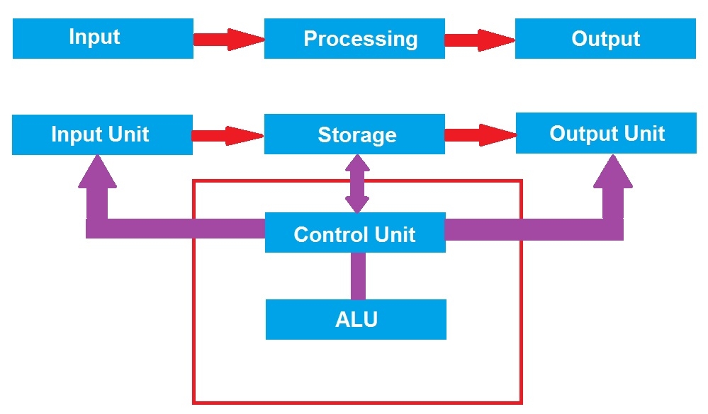 block diagram of computer and explain its various components,Block diagram,Block Diagram Of Computers