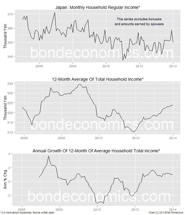 Chart: Japanese Wage Data