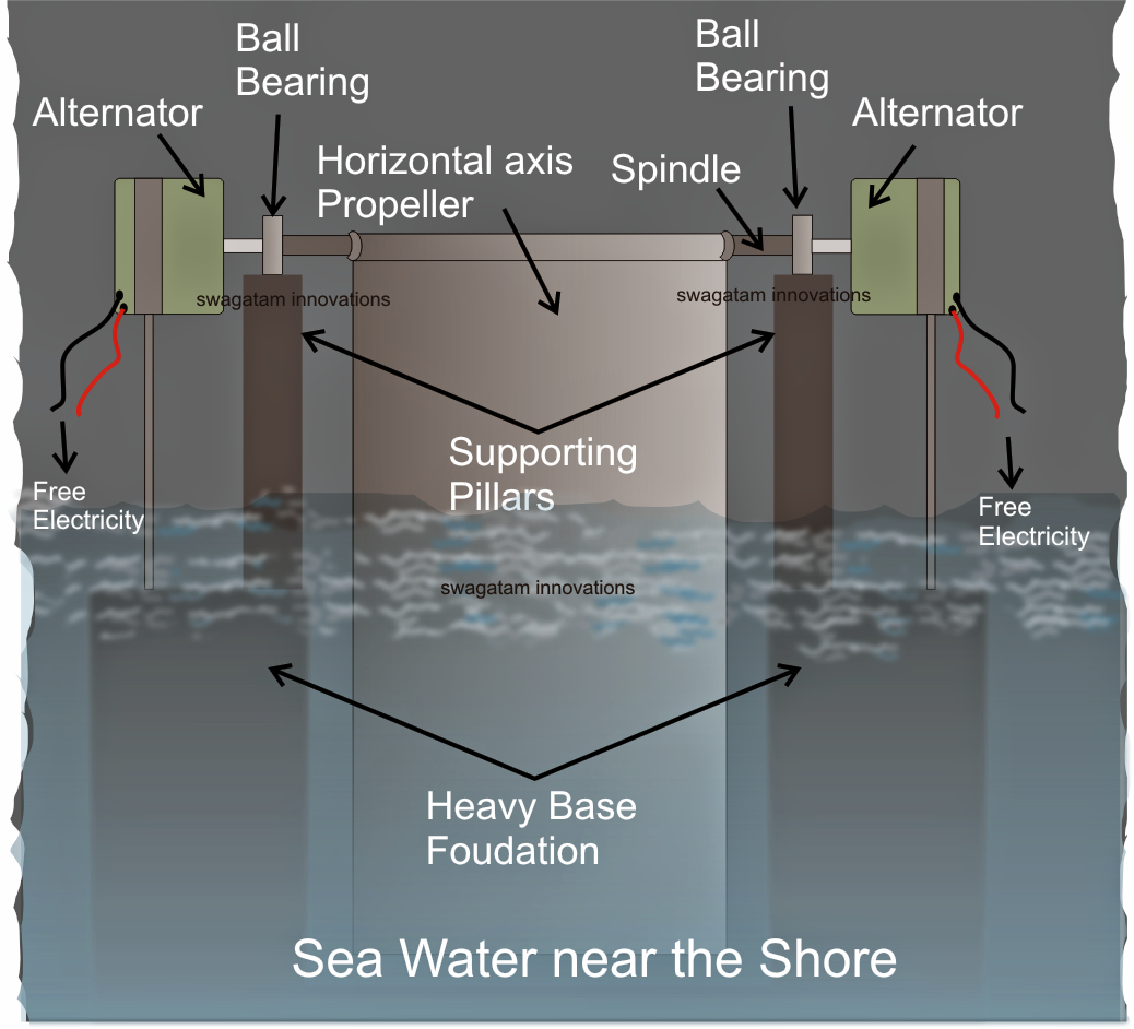 How to Genearte Electricity from Sea