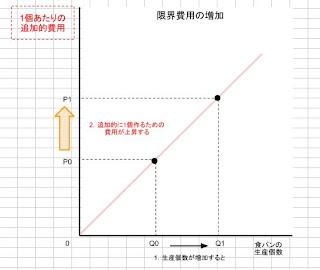 限界費用の増加(変化率の増加)