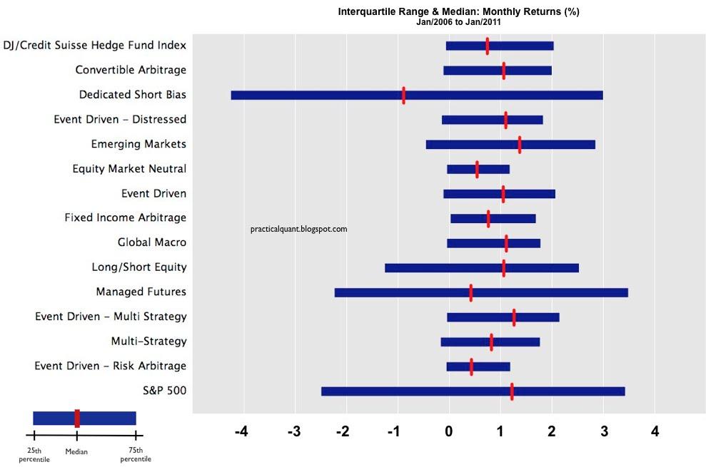 fixed income arbitrage