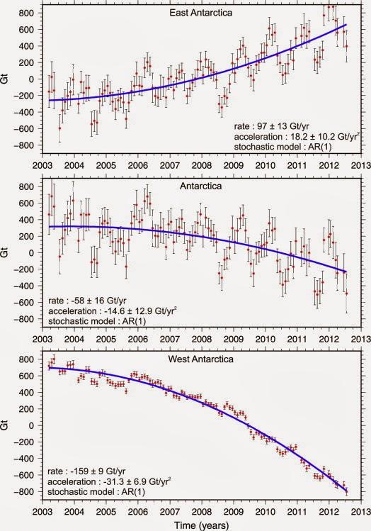 20140124-Antarctica-GRACE-ice-mass-balan