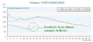 Volumen embalsado en el embalse de Portodemouros, enredandonogaraxe