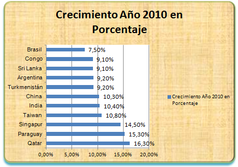 Crecimiento econmico (click en la imgen para ver ms)