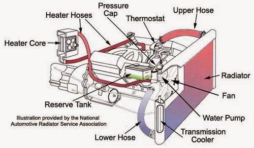 Info - Cara Penjagaan Enjin Kereta atau Kenderaan Anda