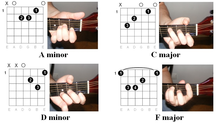 Easy Guitar Tabs Easy Guitar Tabs Katy Perry