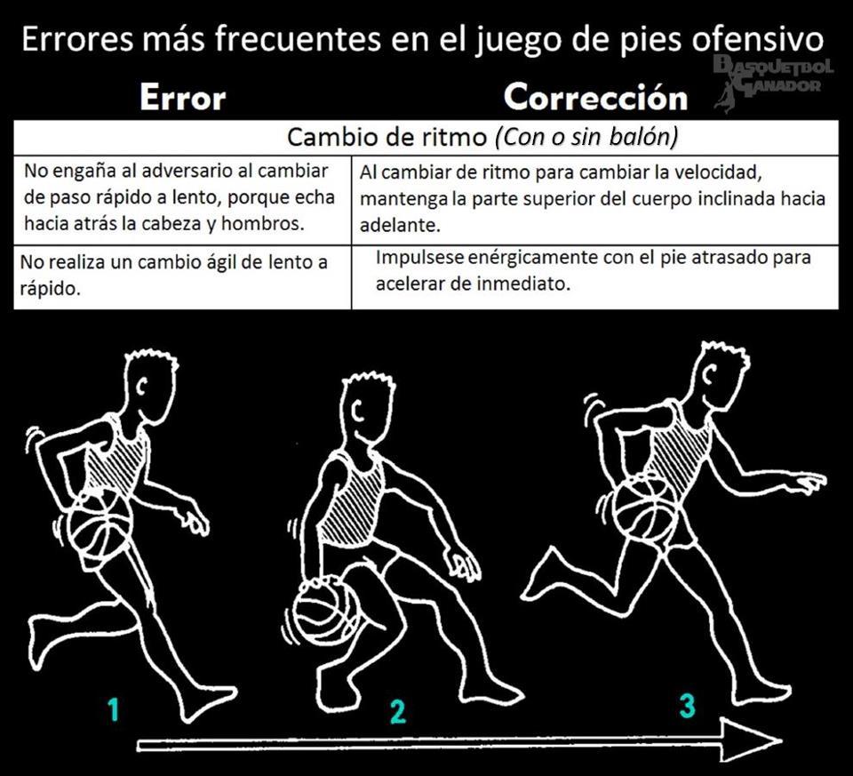 Mejora Tu Basquet: Errores más frecuentes en el juego de pies ...