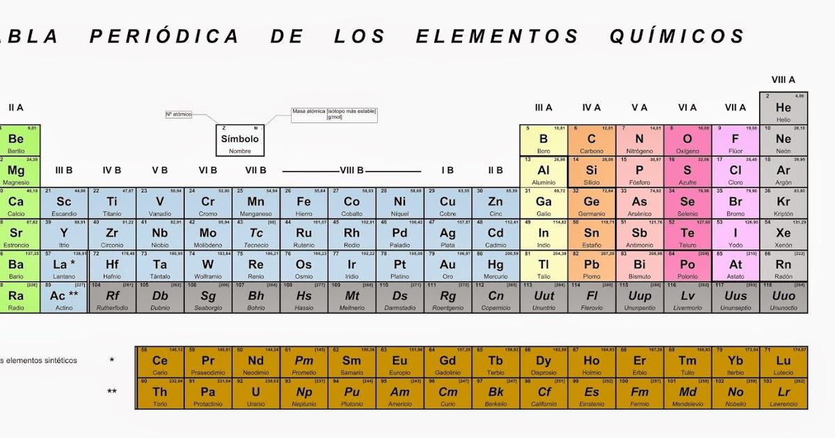 Qumica tabla peridica de los elementos qumicos urtaz Image collections