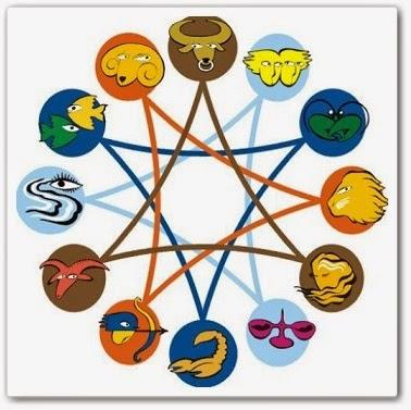 Как выбрать профессию по гороскопу