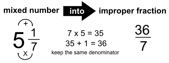 6th Grade Mixed Numbers And Improper Fractions Worksheet mixed – Fractions Improper to Mixed Worksheets