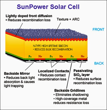 sun power cell