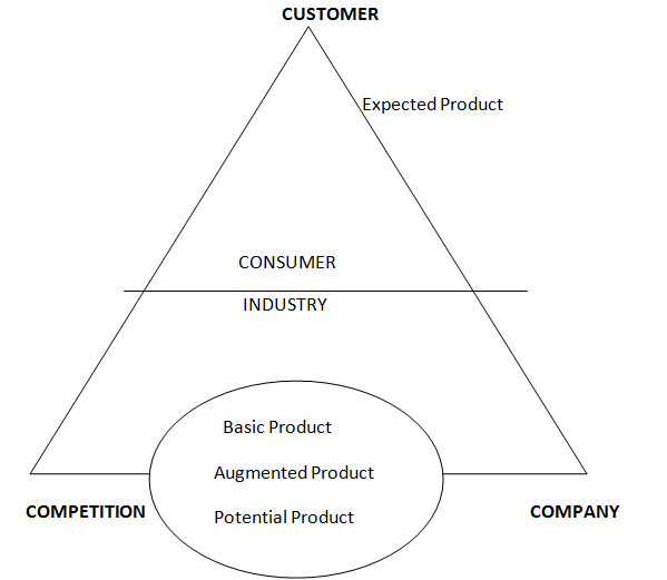 customer value hierarchy