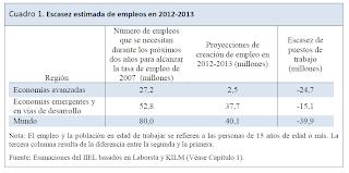 la creación de empleo en el mundo en los años 2012-2013 no va a aboserver más que el 50% de las necesidades de empleo, para volver a una situación similar a la situcación de empleo del 2007
