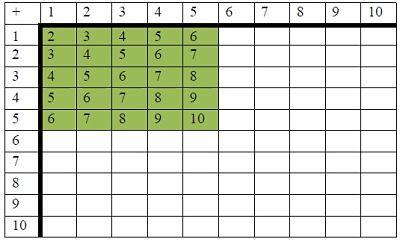 Tabla de sumar: combinación hasta 5.