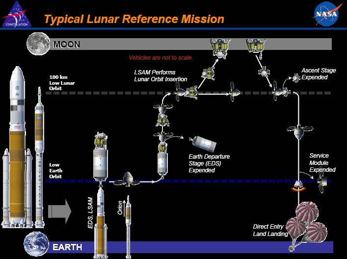 Nasa constellation program for moon mission