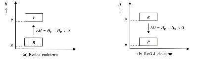 New spirit reaksi endoterm dan eksoterm diagram tingkat energi untuk reaksi endoterm dan eksoterm ccuart Gallery