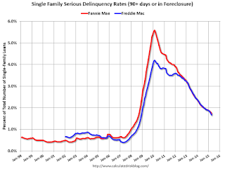 Fannie Mae: Mortgage Serious Delinquency rate declined in April, Lowest since September 2008