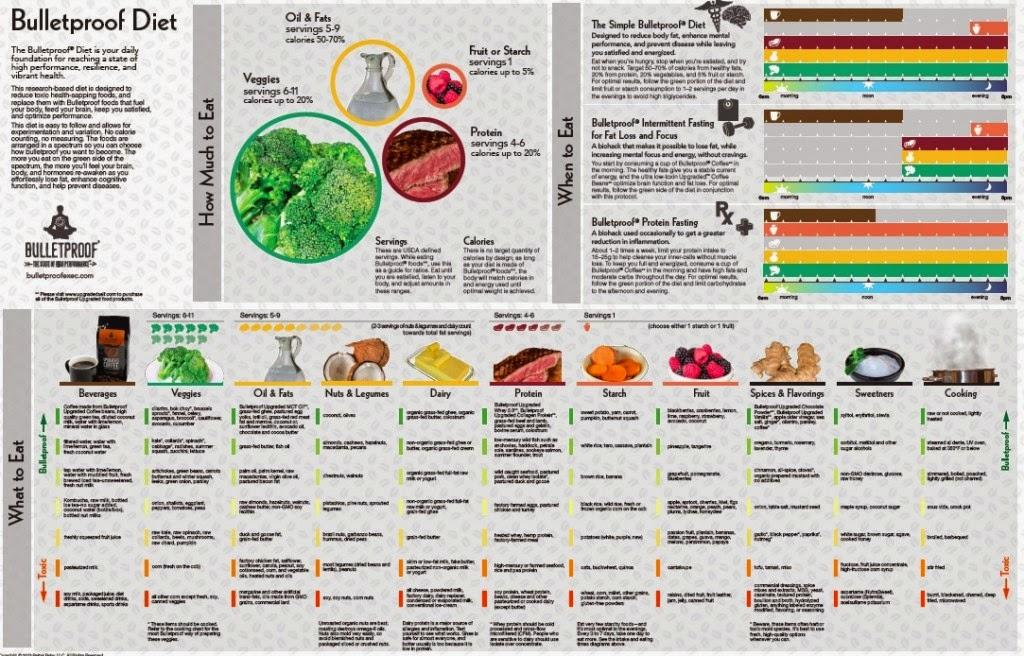 https://www.bulletproofexec.com/the-complete-illustrated-one-page-bulletproof-diet/