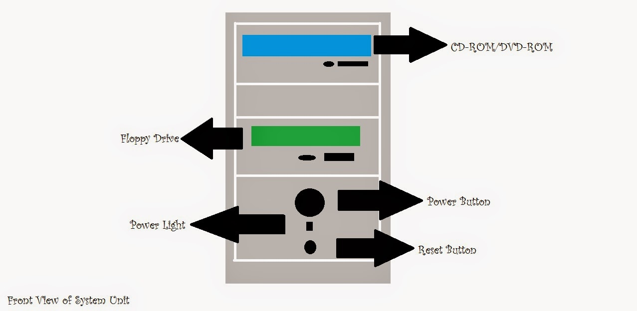 EVERYTHING ABOUT PARTS OF SYSTEM OR COMPUTER UNIT