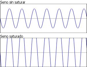 Dos gráficos de un seno. El gráfico superior muestra una función seno normal. El gráfico superior muestra un a dunción seno con una amplitud superior al margen del dibujo, y por tanto, con los valles y crestas truncados.