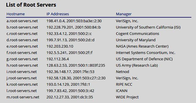 List of Root Servers
