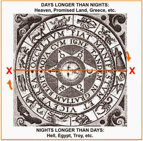 Zodiak Mitologi Nordik