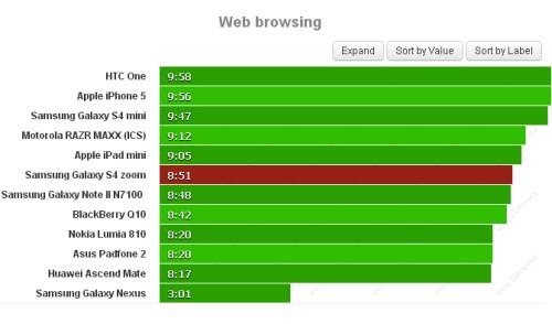 Questo smartphone si rivela un ottimo compagno per poter navigare sul web con browser mobile: abbiamo infatti 8 ore e 51 minuti di autonomia