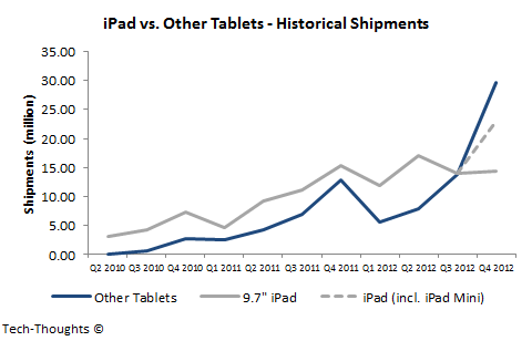 iPad vs. Other Tablets - Historical Shipments