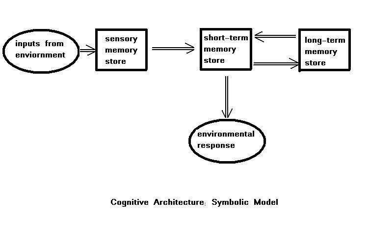 Mind Cognitive Psychology And Architecture Of Mind