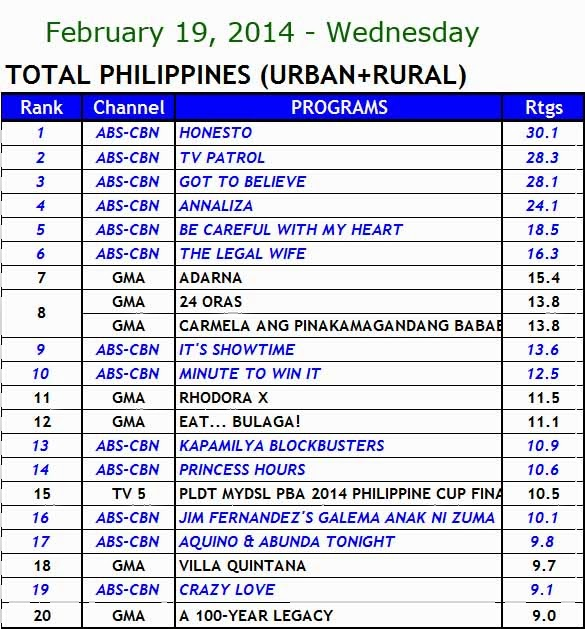 kantar media nationwide TV ratings (Feb 19)