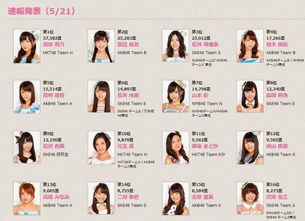 Resultados preliminares de la Gran Elección General 2014 de AKB48
