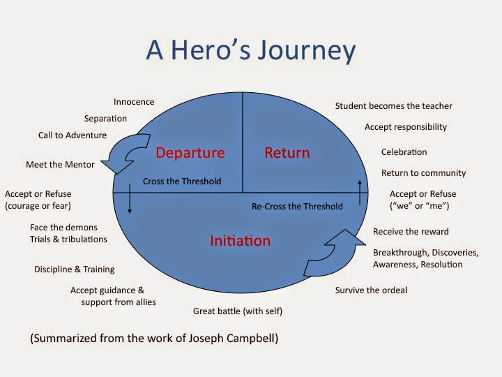 the stages of heros journey There are 17 stages in the hero's journey 12 stages were shown in the sections of beowulf that we read departure  documents similar to heros journey 12 beowulf stages heroes as embodiment of ideal of societies uploaded by dokania anish kl uploaded by kiki wanderer alternatives to book reports uploaded by.