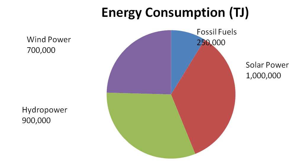 Sustainable Doha Energy Pie Charts