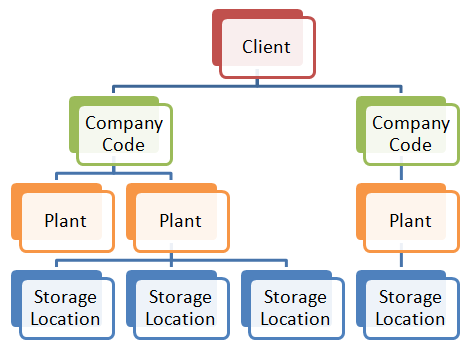 Erp Sap Organizational Structure In Sap