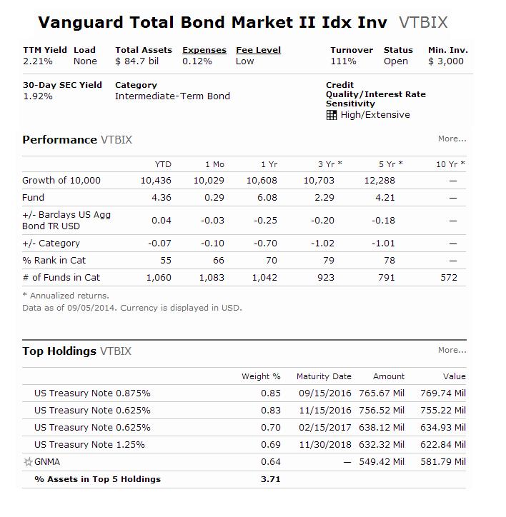 VTBIX - Vanguard Total Bond Market II Index Fund